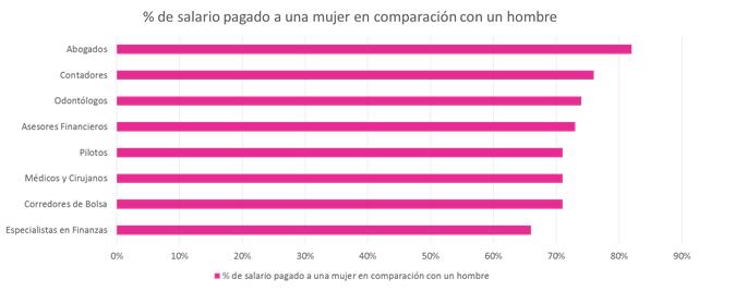 brecha salarial 1
