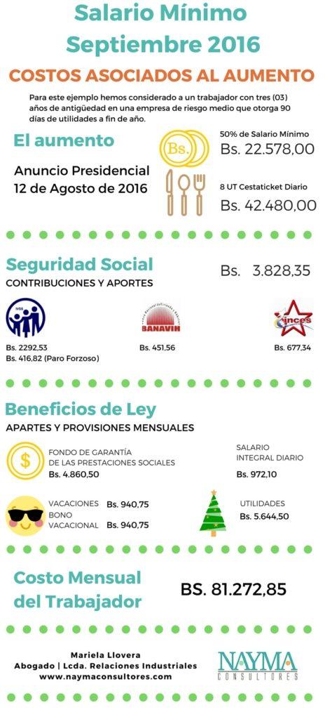 costos aumento salario minimo agosto 2016 venezuela