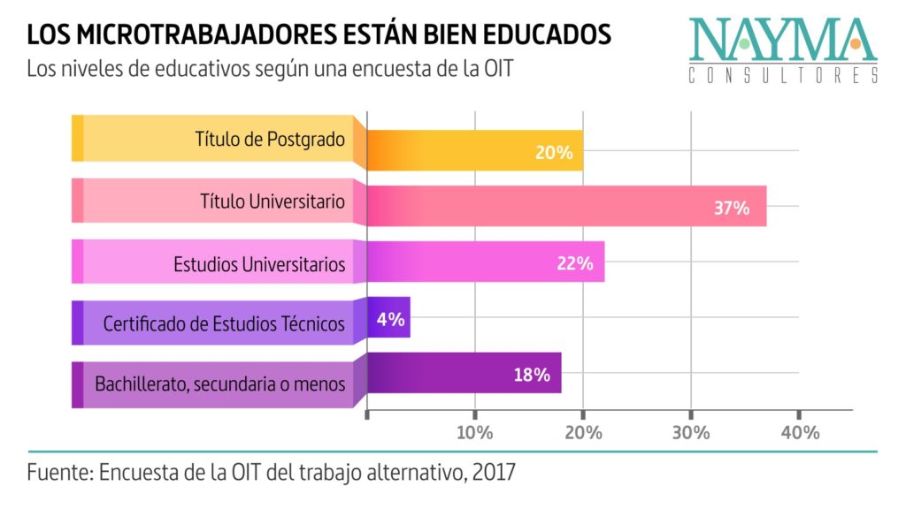 Niveles educativos de los micro trabajadores. Infografía elaborada con información de la OIT sobre crowdwork 2017