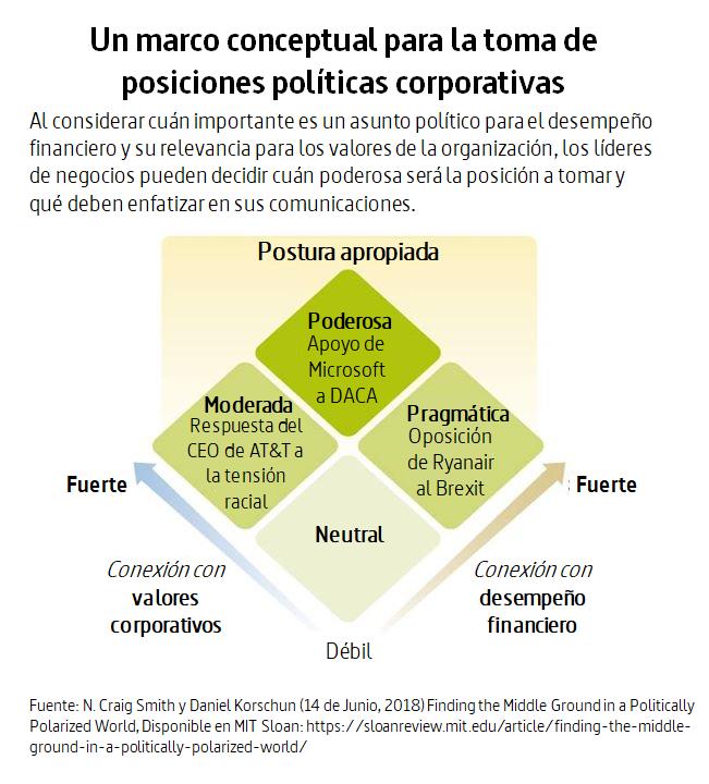 Marco Conceptual para la toma de posiciones políticas corporativas