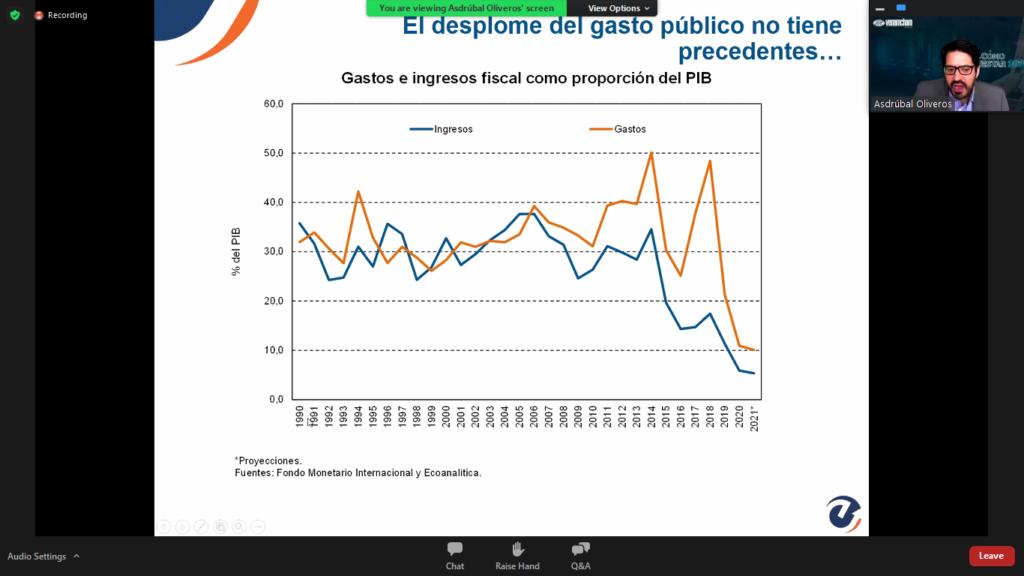 Caida del Gasto Publico Venezuela 2021 - Ecoanalitica VENAMCHAM